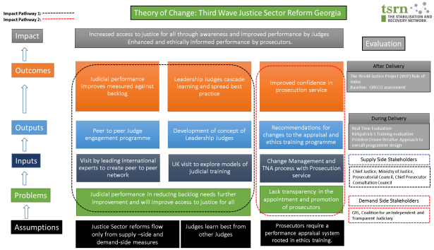 TOC access to justice